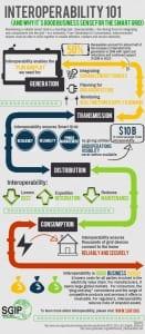 SGIP_Interoperabiluty_Infographic